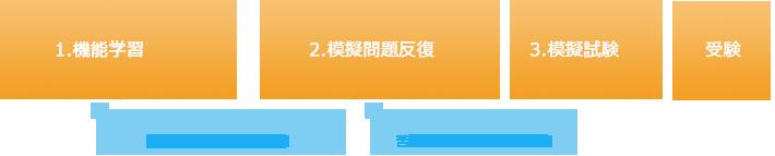 1.機能学習 → 2.模擬問題反復 → 3.模擬試験 → 4.受験